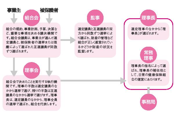 トップページ | NTT労働組合